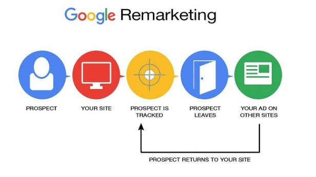 Google Remarketing Retargeting