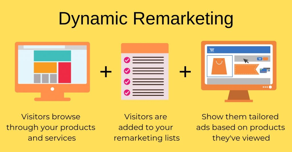 Dynamic Remarketing Retargeting