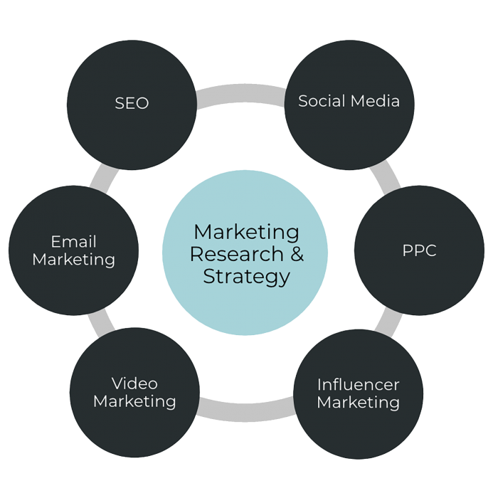 full service marketing agency in los angeles