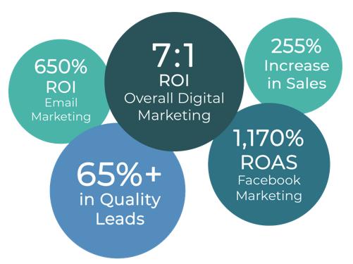 data driven digital marketing results